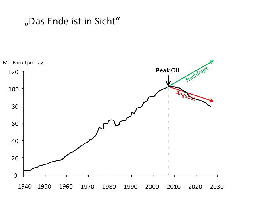 """""""Das Ende ist in Sicht 120 Peak Oil 100 80 60 40 20 1940 1950 1960"""