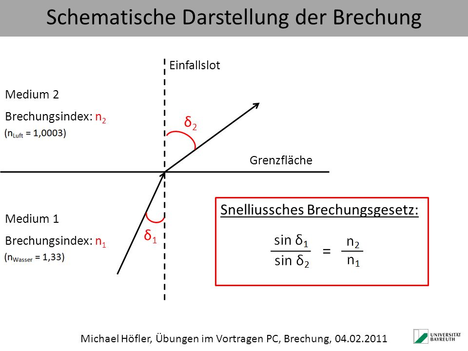 Schematische Darstellung der Brechung