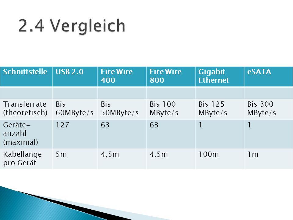2.4 Vergleich Schnittstelle USB 2.0 Fire Wire 400 Fire Wire 800