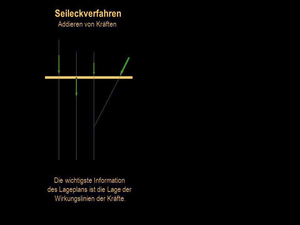 Seileckverfahren Addieren von Kräften Die wichtigste Information