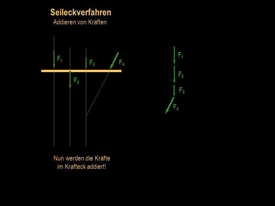 Seileckverfahren Addieren von Kräften F1 F1 F3 F4 F2 F2 F3 F4