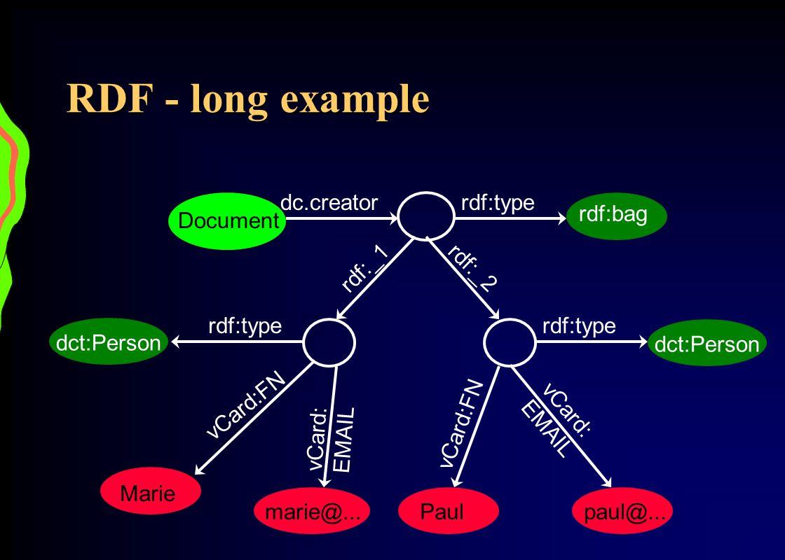 RDF - long example Document dc.creator rdf:type rdf:bag rdf:_1 rdf:_2