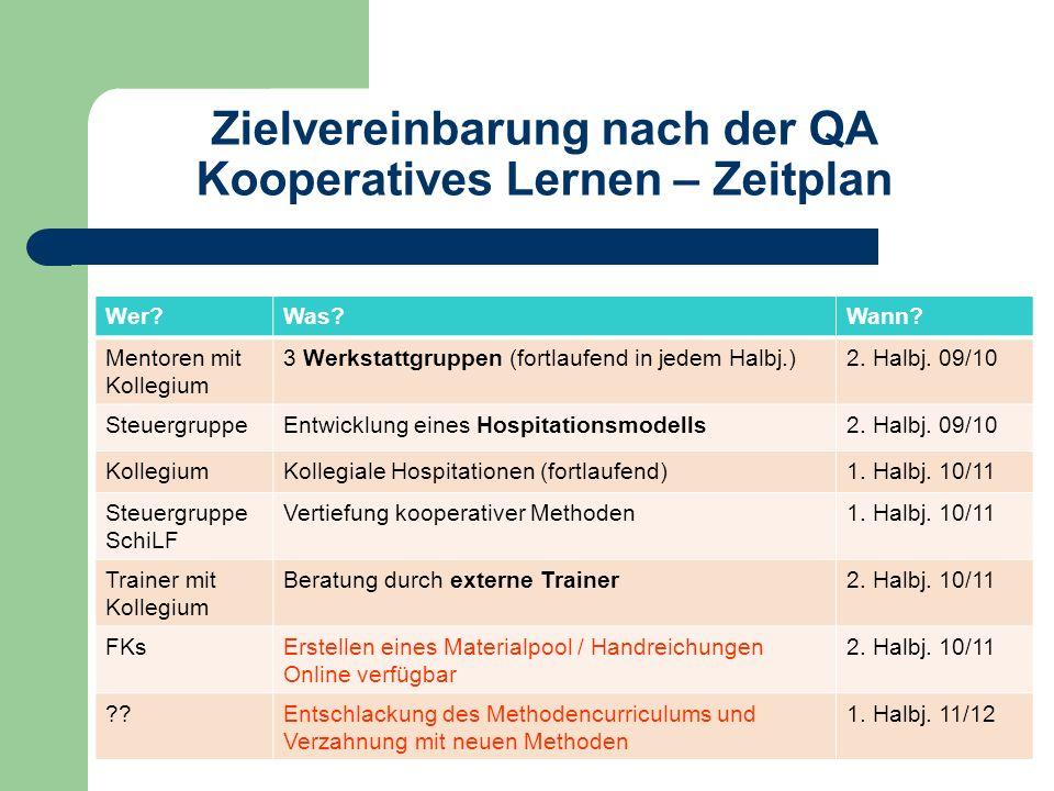 Zielvereinbarung nach der QA Kooperatives Lernen – Zeitplan