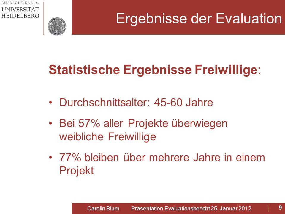 Ergebnisse der Evaluation