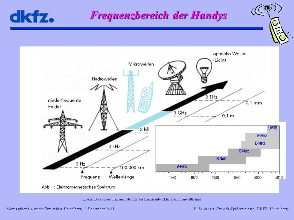 Frequenzbereich der Handys