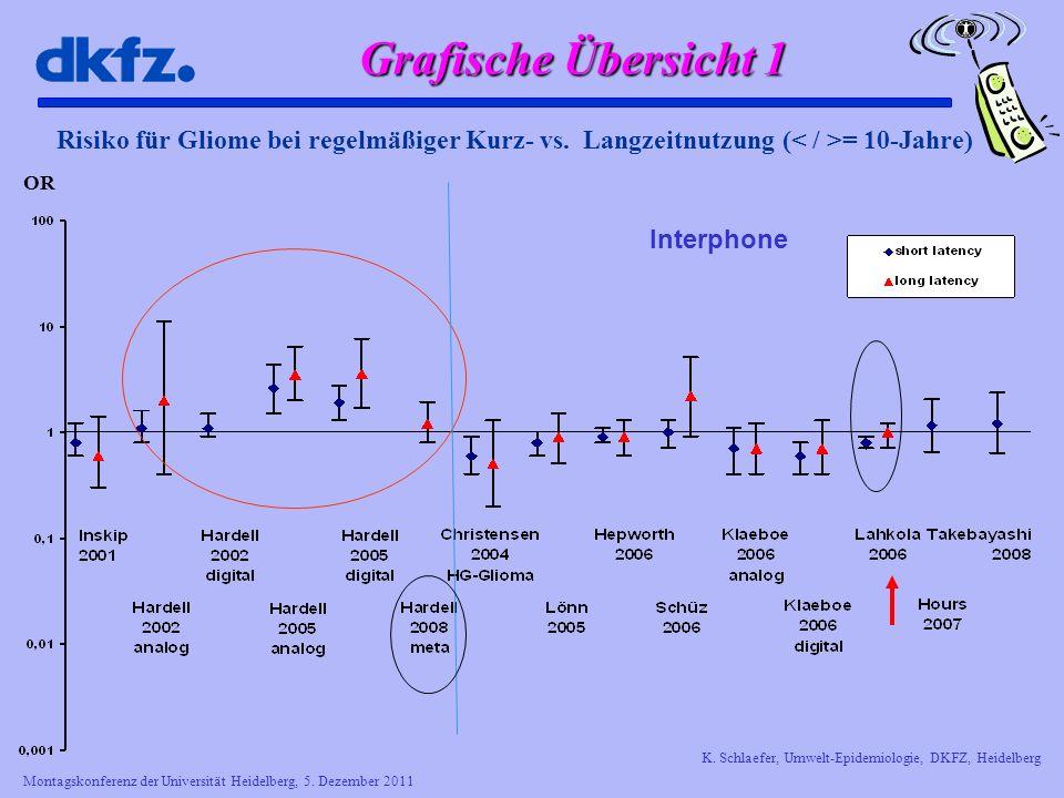Grafische Übersicht 1 Risiko für Gliome bei regelmäßiger Kurz- vs. Langzeitnutzung (< / >= 10-Jahre)