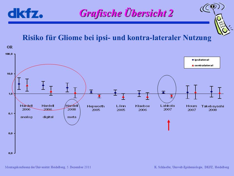Risiko für Gliome bei ipsi- und kontra-lateraler Nutzung
