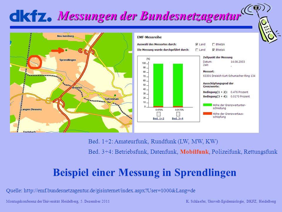 Messungen der Bundesnetzagentur