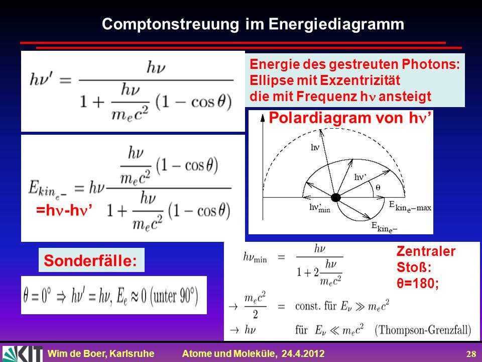 Comptonstreuung im Energiediagramm