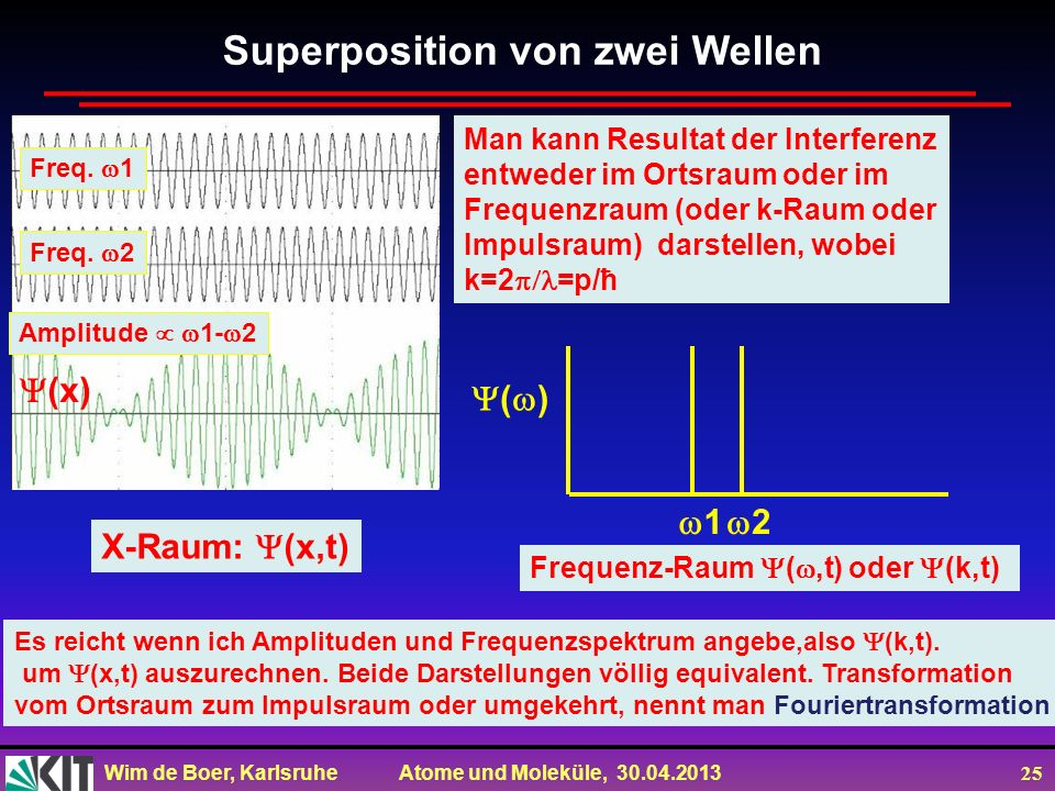 Superposition von zwei Wellen