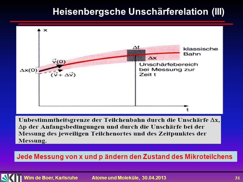 Heisenbergsche Unschärferelation (III)