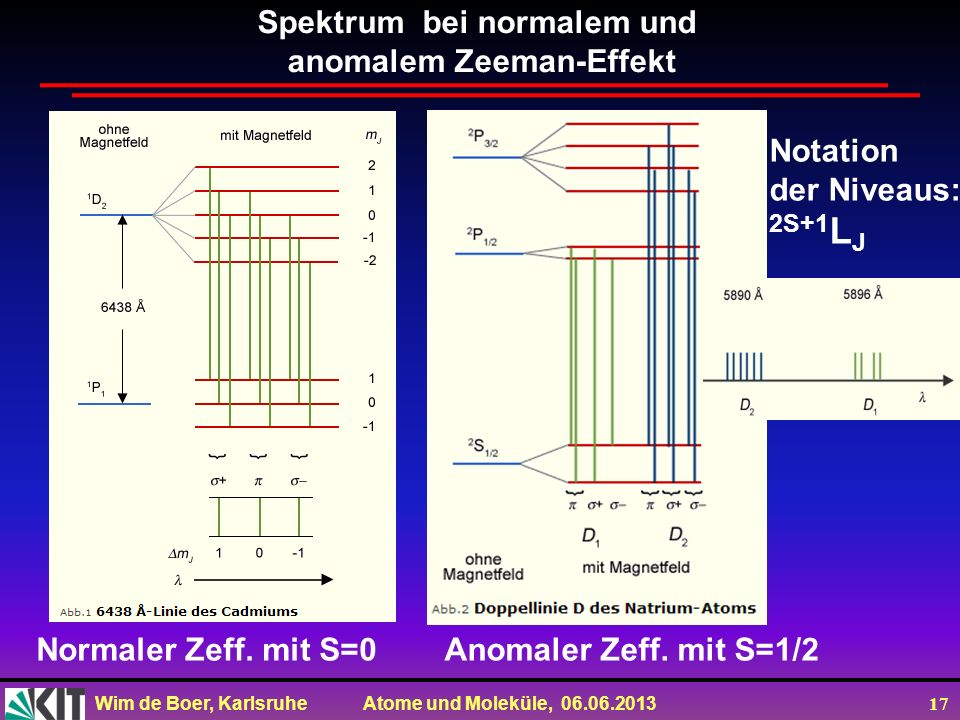 Spektrum bei normalem und anomalem Zeeman-Effekt