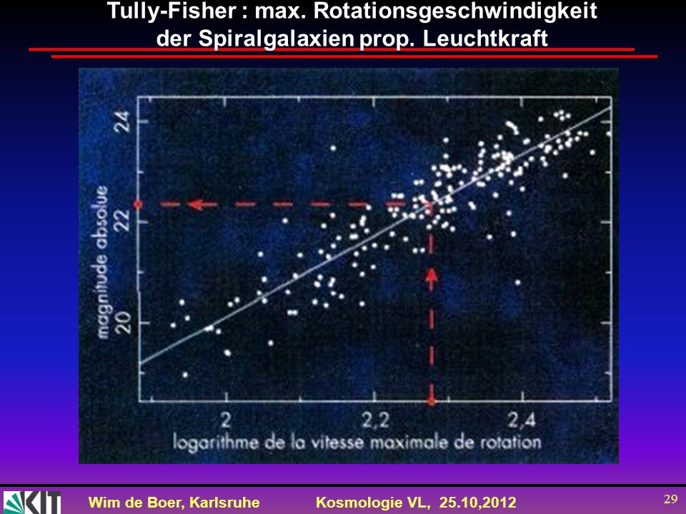 Tully-Fisher : max. Rotationsgeschwindigkeit