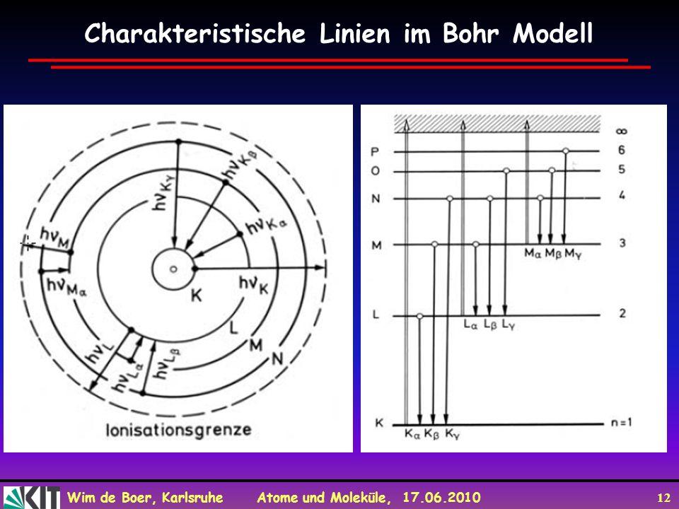Charakteristische Linien im Bohr Modell