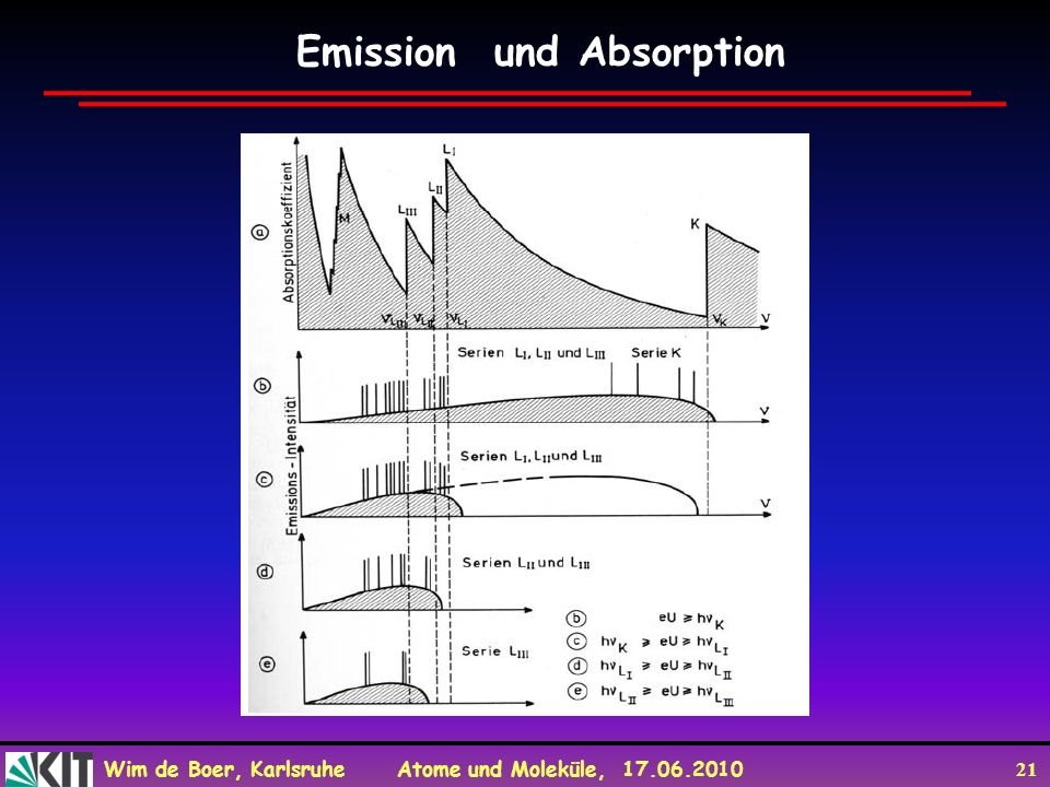 Emission und Absorption