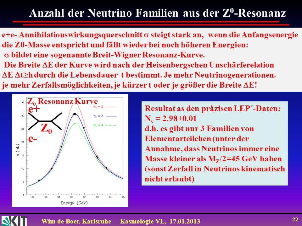 Anzahl der Neutrino Familien aus der Z0-Resonanz