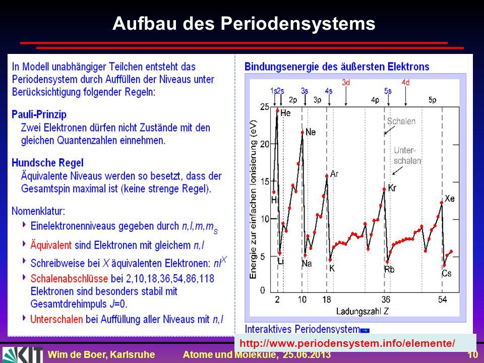 Aufbau des Periodensystems