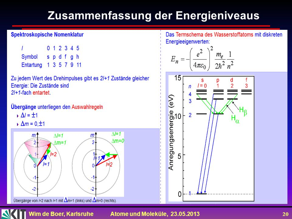 Zusammenfassung der Energieniveaus