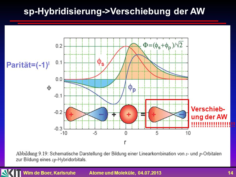 sp-Hybridisierung->Verschiebung der AW