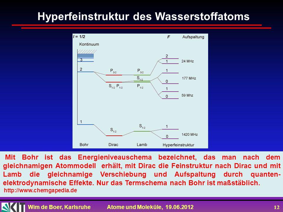 Hyperfeinstruktur des Wasserstoffatoms