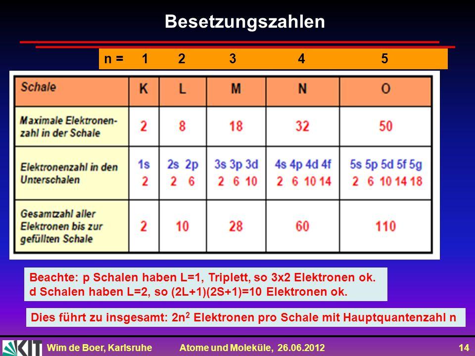 Besetzungszahlen n = 1 2 3 4 5.