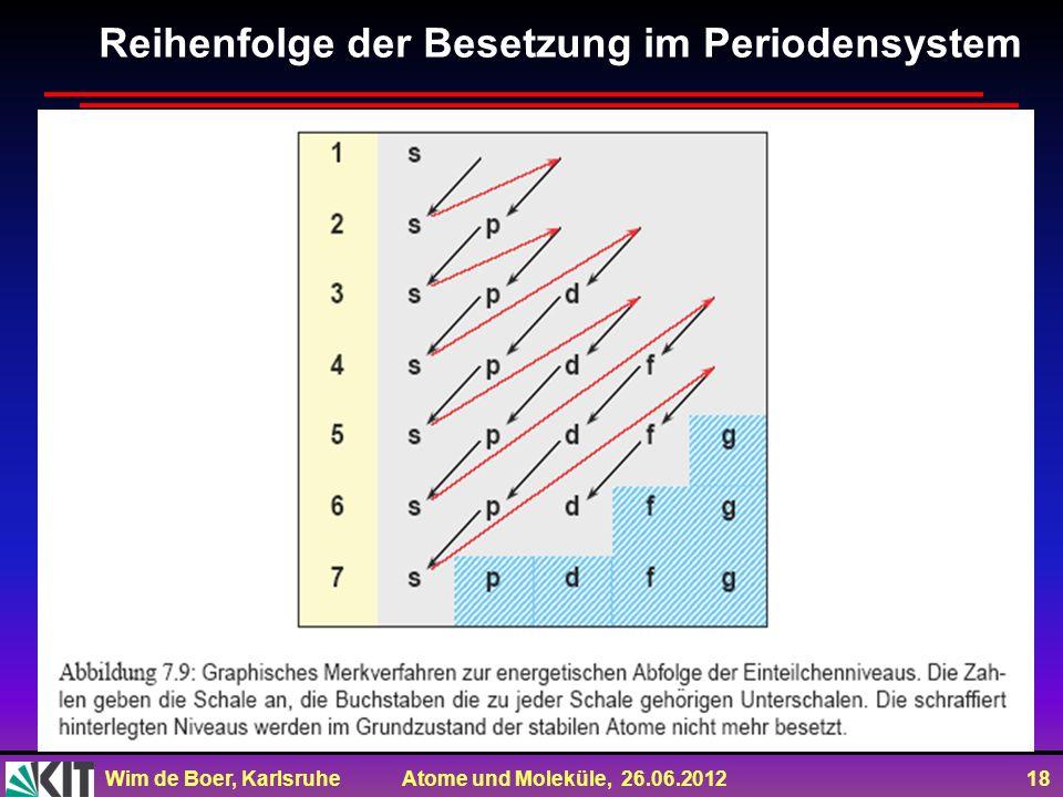Reihenfolge der Besetzung im Periodensystem