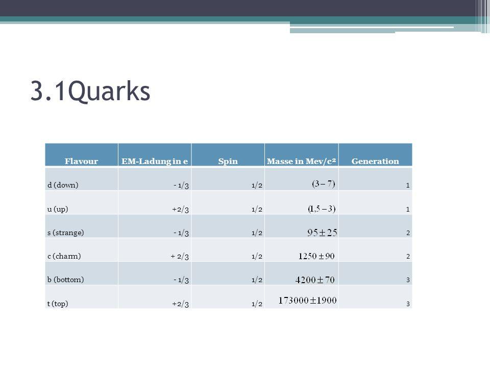 3.1Quarks Flavour EM-Ladung in e Spin Masse in Mev/c² Generation