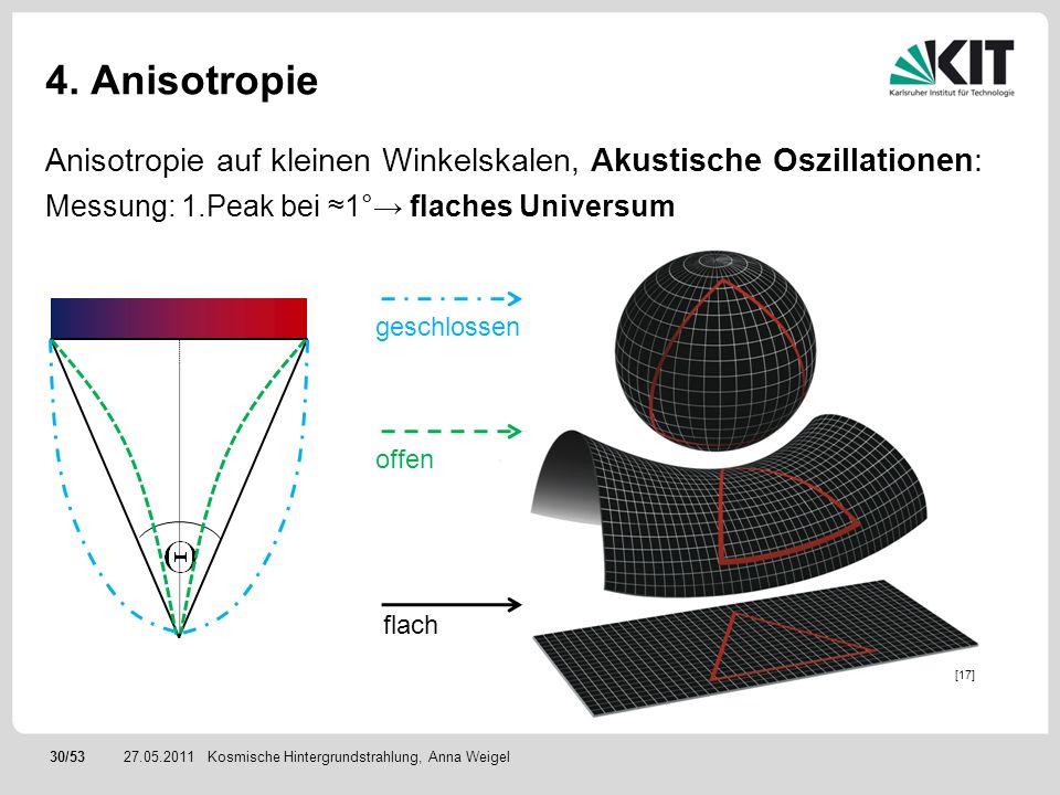 4. Anisotropie Anisotropie auf kleinen Winkelskalen, Akustische Oszillationen: Messung: 1.Peak bei ≈1°→ flaches Universum.