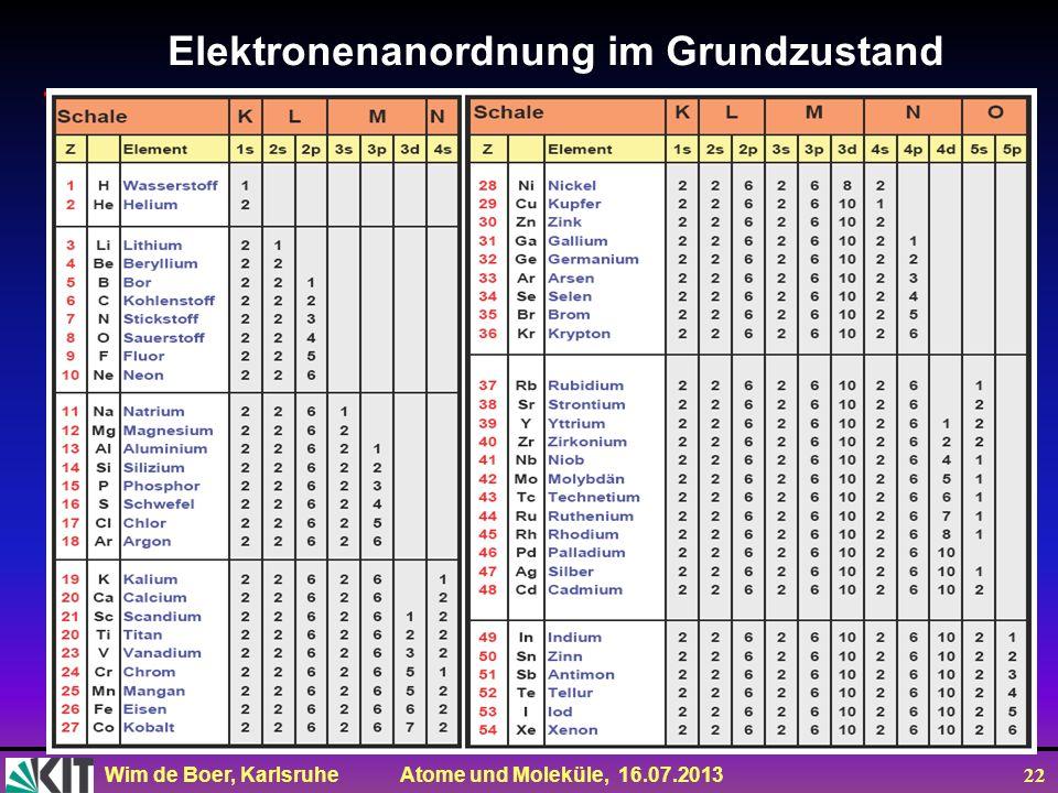 Elektronenanordnung im Grundzustand