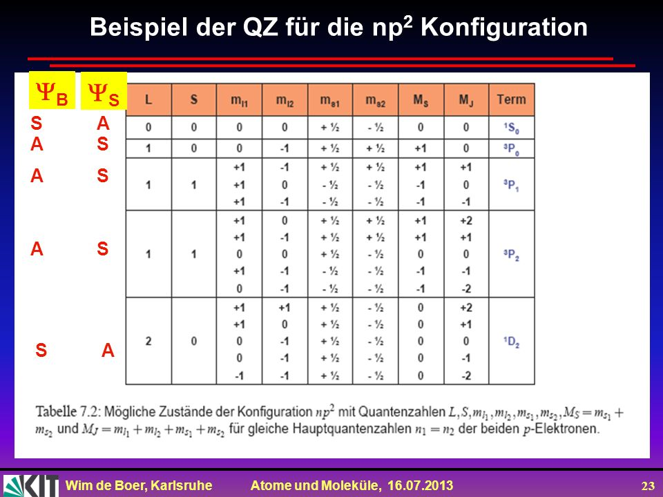 Beispiel der QZ für die np2 Konfiguration