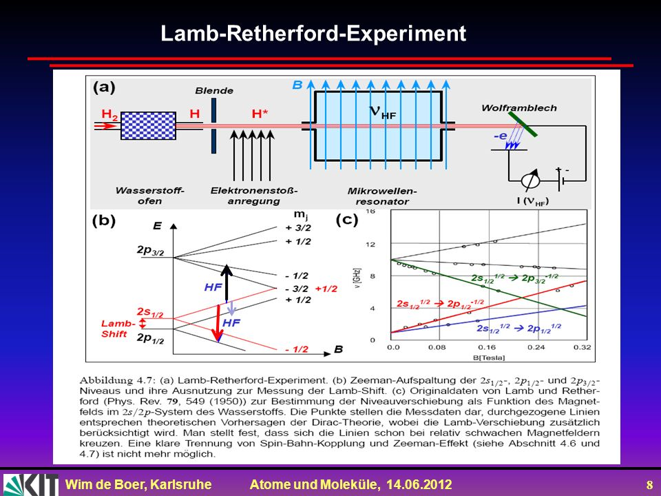 Lamb-Retherford-Experiment