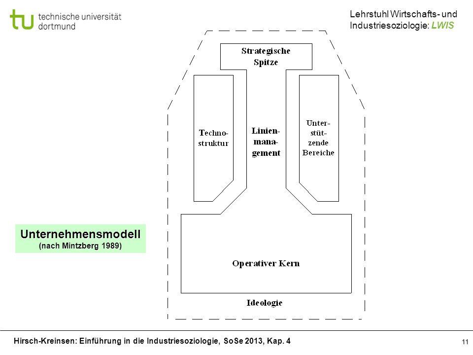 Unternehmensmodell (nach Mintzberg 1989)
