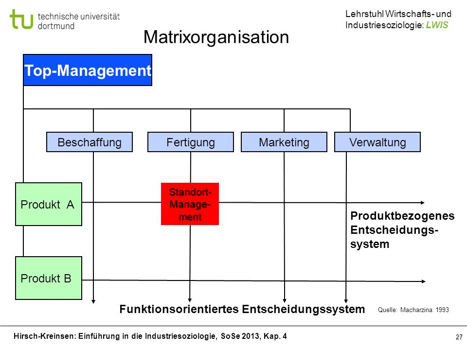 Matrixorganisation Top-Management Beschaffung Fertigung Marketing