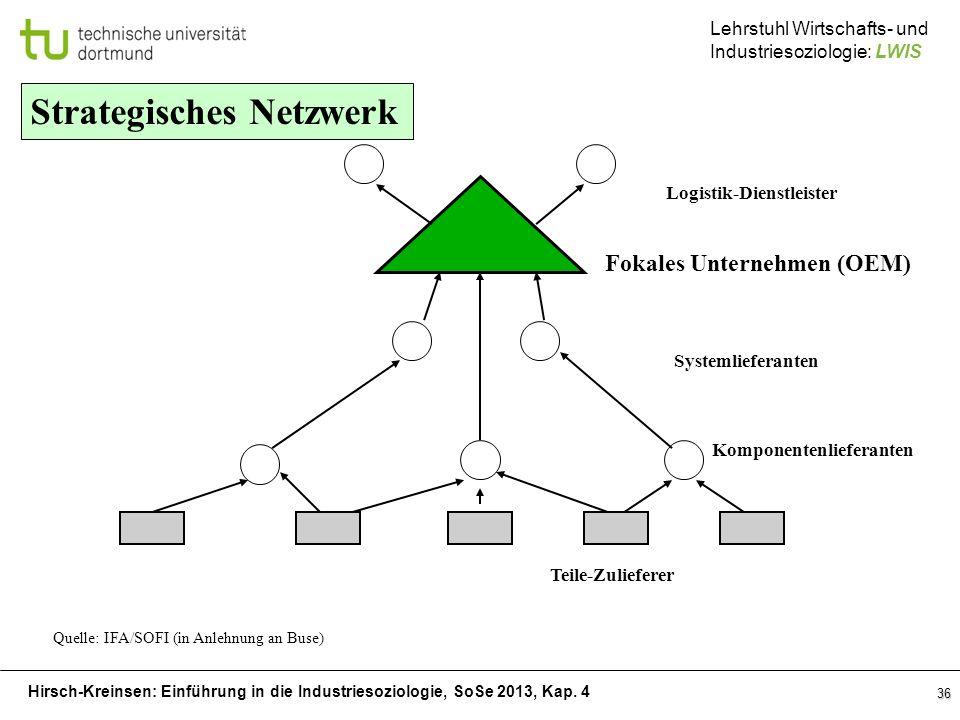 Strategisches Netzwerk