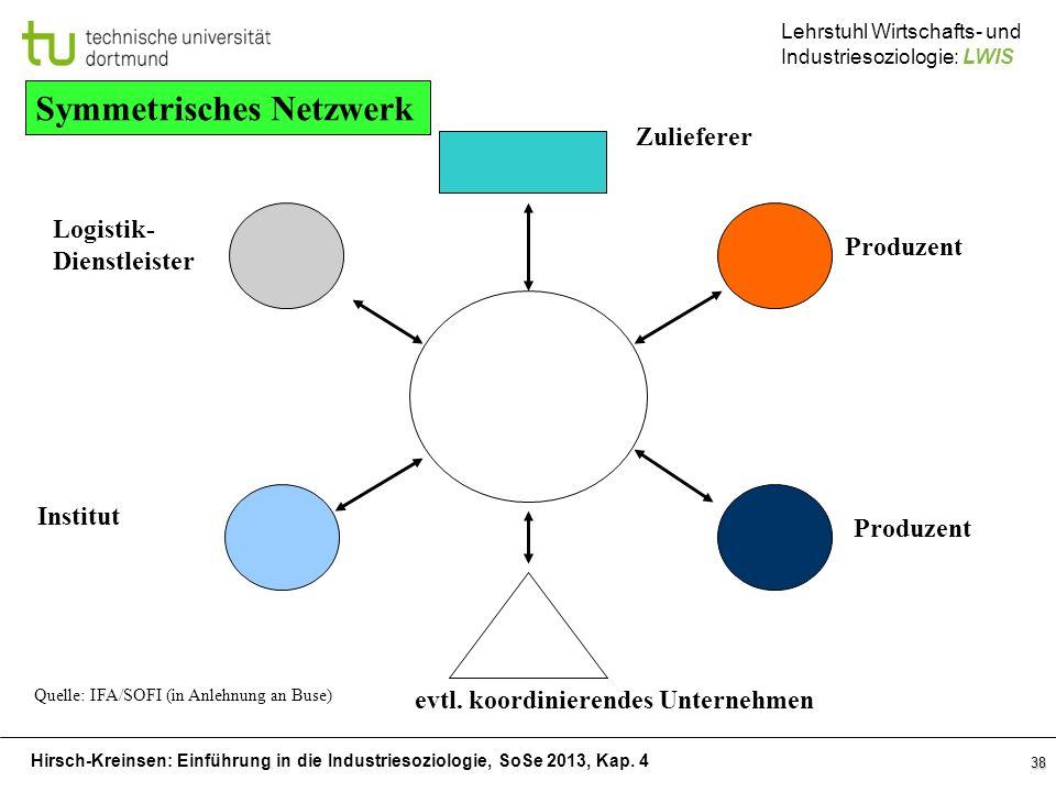 Symmetrisches Netzwerk