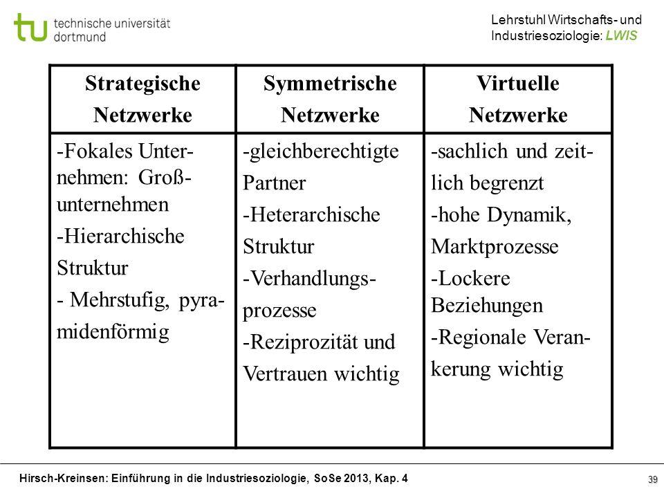 Strategische Netzwerke. Symmetrische. Virtuelle. Fokales Unter-nehmen: Groß-unternehmen. Hierarchische.