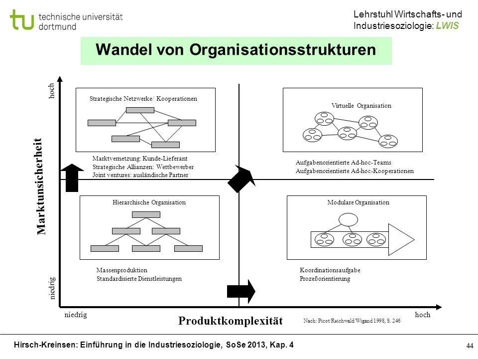 Wandel von Organisationsstrukturen