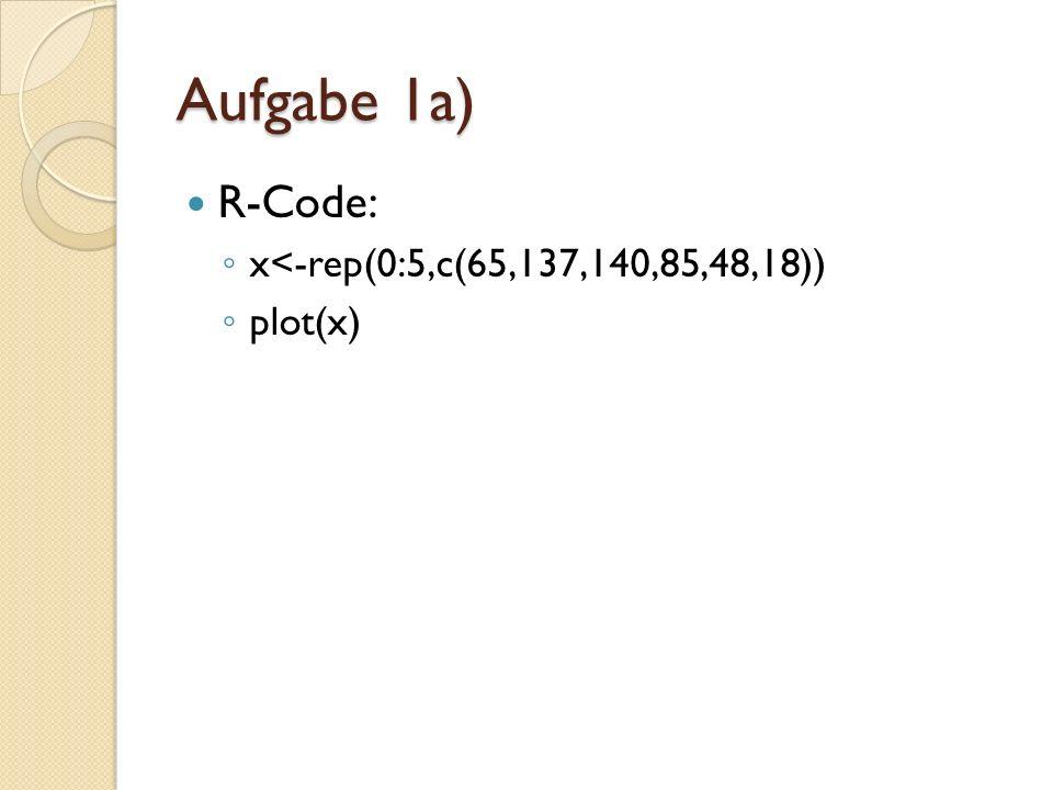 Aufgabe 1a) R-Code: x<-rep(0:5,c(65,137,140,85,48,18)) plot(x)