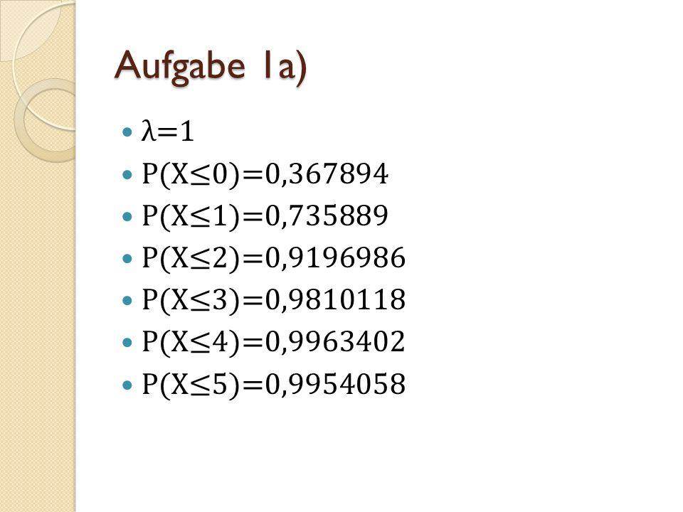Aufgabe 1a) λ=1 P(X≤0)=0,367894 P(X≤1)=0,735889 P(X≤2)=0,9196986
