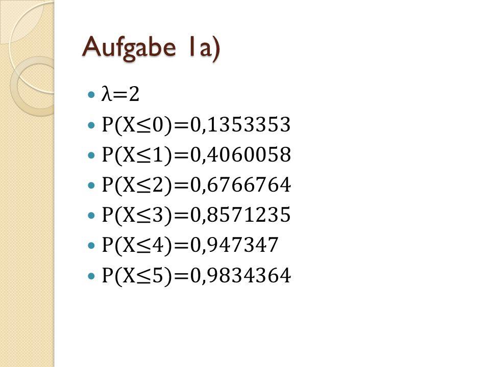 Aufgabe 1a) λ=2 P(X≤0)=0,1353353 P(X≤1)=0,4060058 P(X≤2)=0,6766764