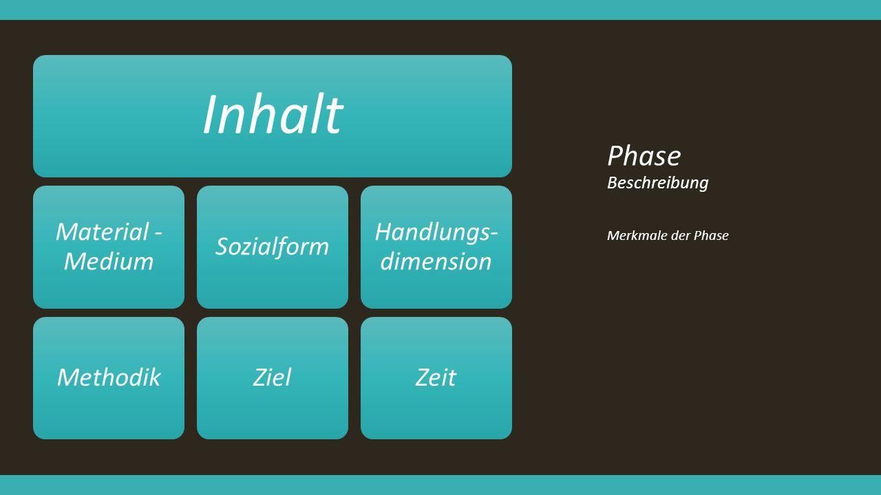 Inhalt Phase Beschreibung Material - Medium Methodik Sozialform Ziel