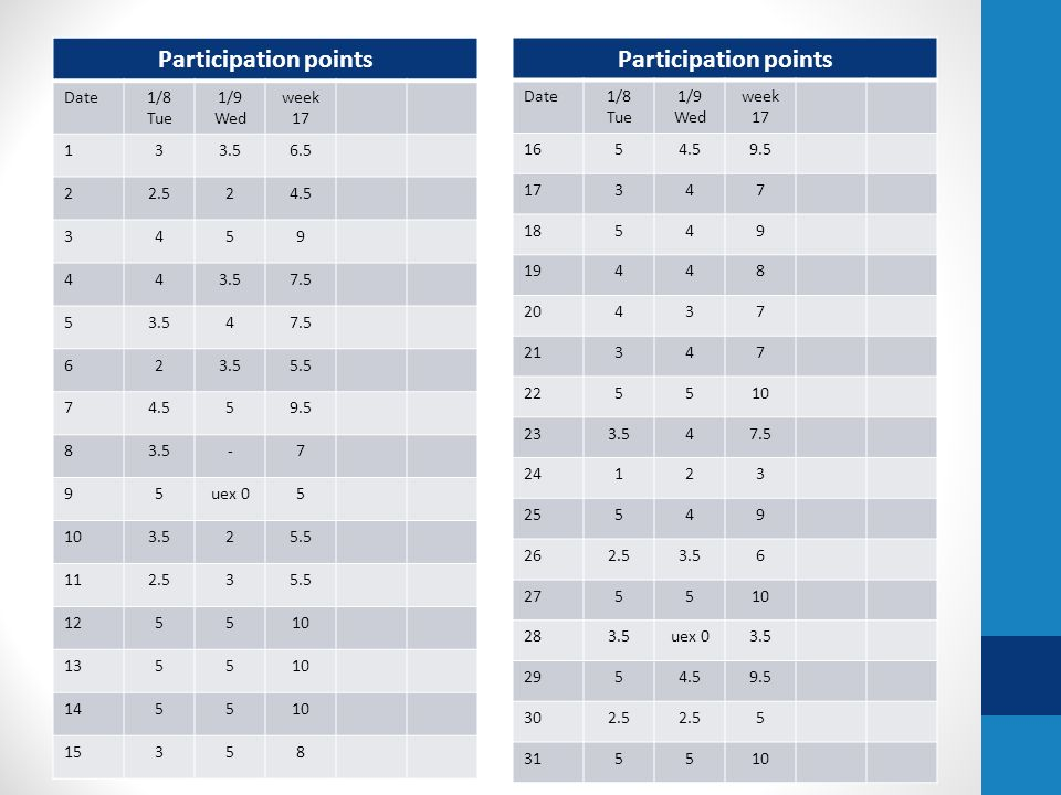Participation points Participation points