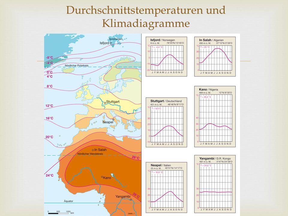 Durchschnittstemperaturen und Klimadiagramme