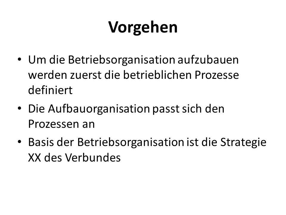 Vorgehen Um die Betriebsorganisation aufzubauen werden zuerst die betrieblichen Prozesse definiert.