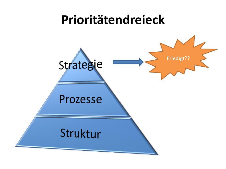 Prioritätendreieck Erledigt Strategie Prozesse Struktur