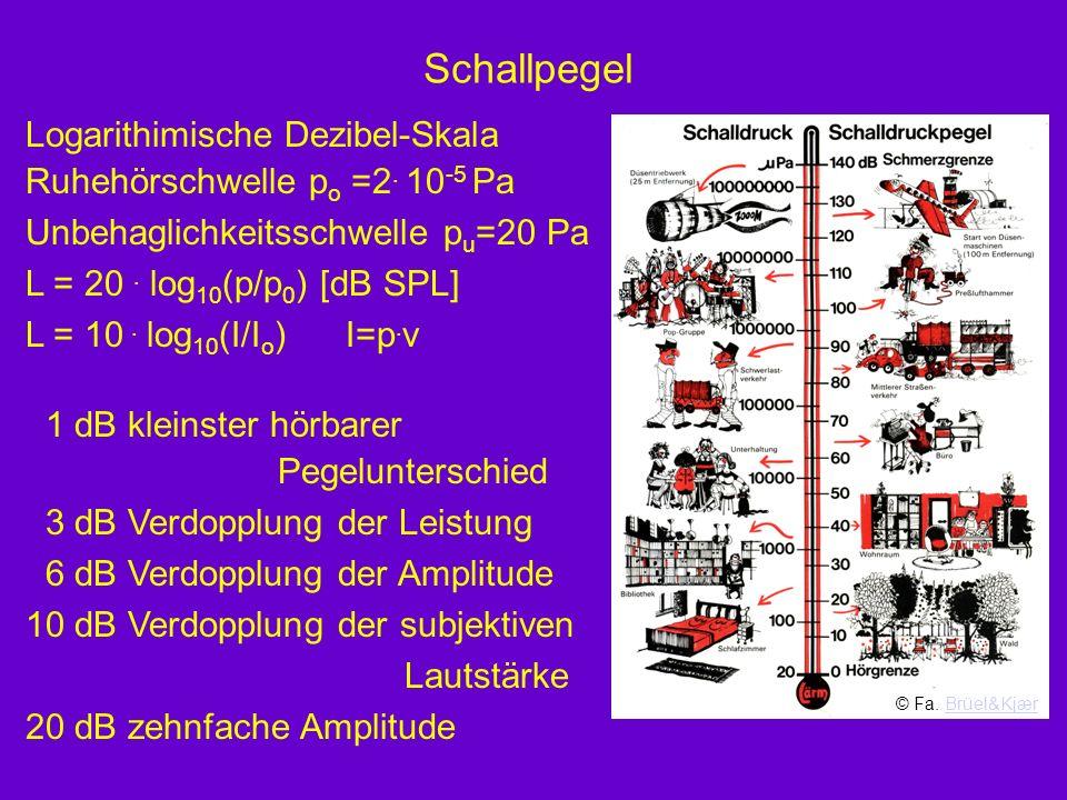 Schallpegel Logarithimische Dezibel-Skala