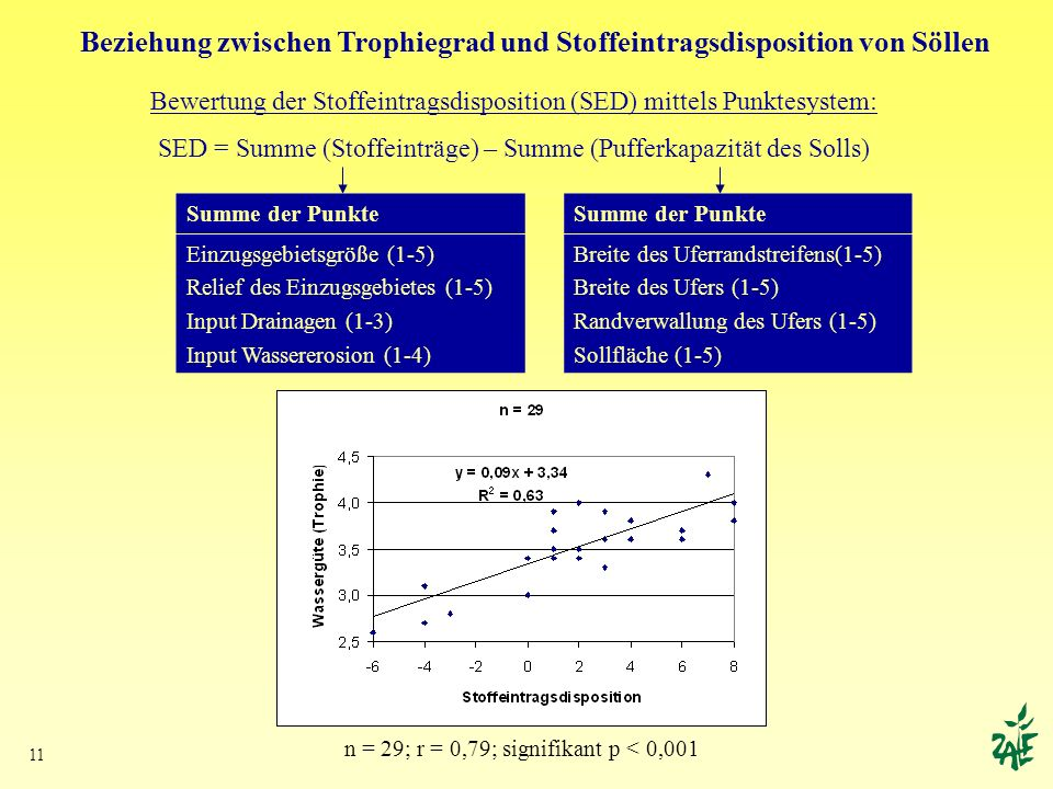 Beziehung zwischen Trophiegrad und Stoffeintragsdisposition von Söllen