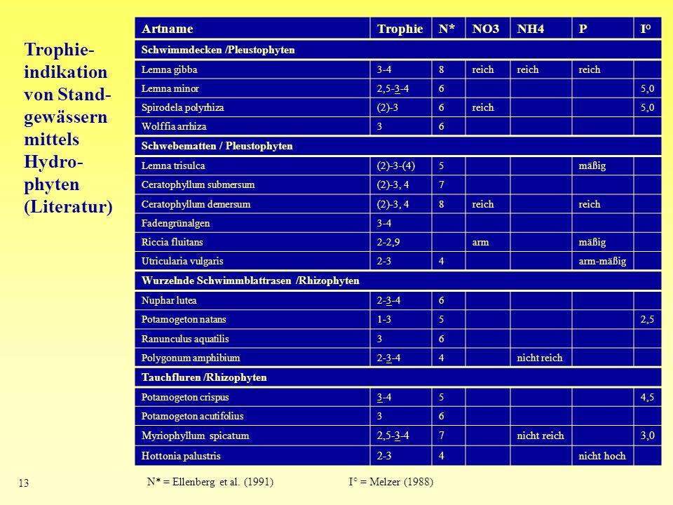 Artname Trophie. N* NO3. NH4. P. I° Schwimmdecken /Pleustophyten. Lemna gibba. 3-4. 8. reich.