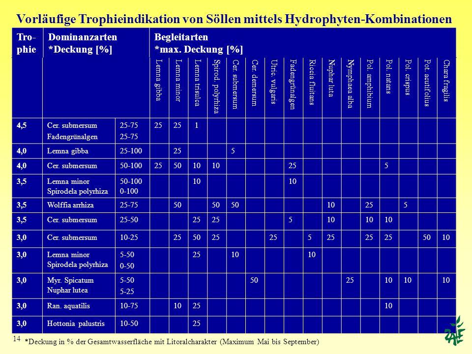 Vorläufige Trophieindikation von Söllen mittels Hydrophyten-Kombinationen