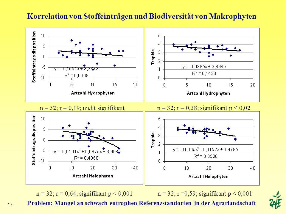 Korrelation von Stoffeinträgen und Biodiversität von Makrophyten